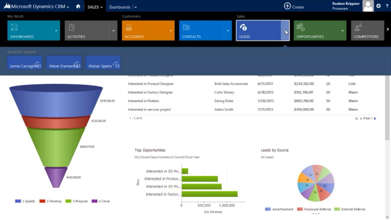 Microsoft Dynamics CRM 2013 Tableaux de bord